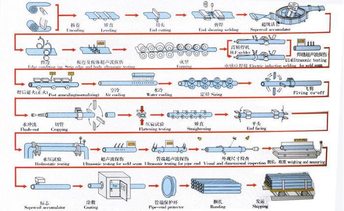 dikisli ve dikişsiz boru üretim aşamaları